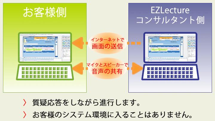マニュアル作成ソフトの導入をご検討のお客様にオンラインデモを実施しています。